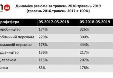 Яку роботу українці шукають за кордоном