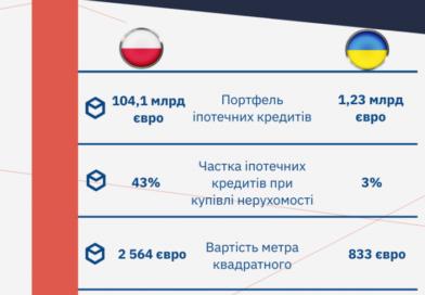 Іпотечне кредитування в Україні та Польщі: в чому різниця (інфографіка)